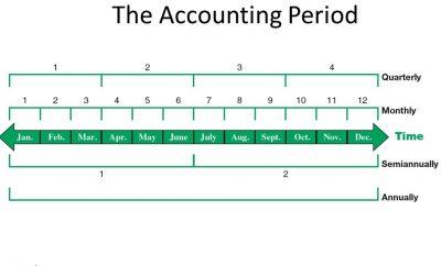 الفترة المحاسبية