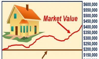 القيمة الدفترية