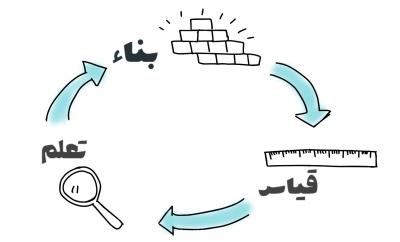حلقة البناء والقياس والتعلم