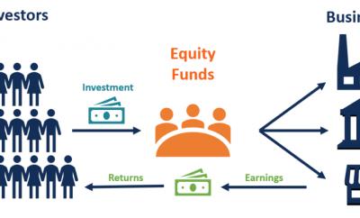 صندوق الاستثمار في الأسهم